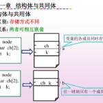 结构体(struct) 和共同体(union)的区别