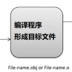 C语言如何工作 ?