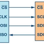 图1. 含主机和从机的SPI配置