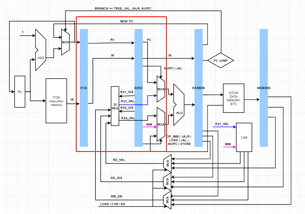 RISC-V PIPELINE STAGE 2