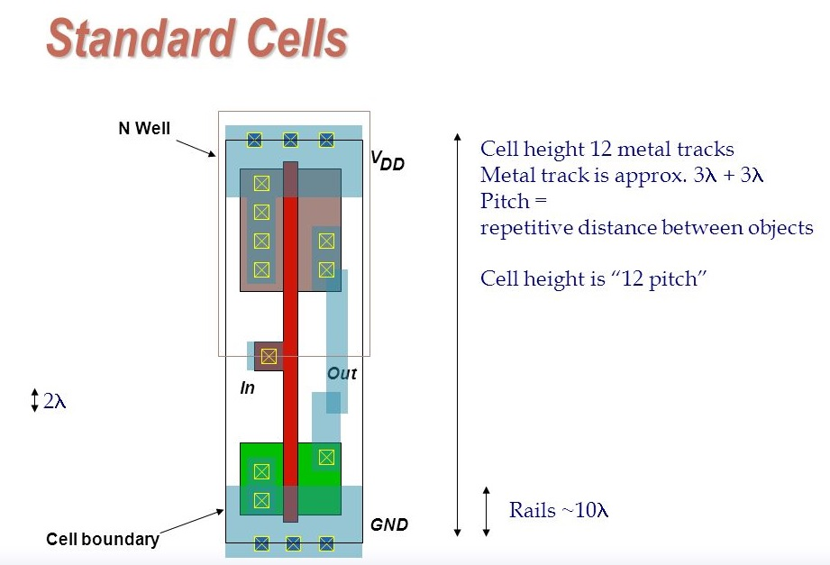 Standard+Cells+Cell+height+12+metal+tracks
